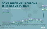 Vì sao số ca nhiễm virus corona ở Hồ Bắc tăng gấp 9 lần?
