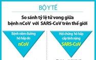 Bộ Y tế so sánh mức độ nguy hiểm giữa virus corona mới và dịch SARS 2003