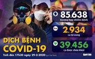 Dịch COVID-19 ngày 29-2: Hàn Quốc 3.150 ca nhiễm, Iran gần 600 ca