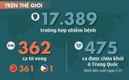 Cập nhật dịch corona ngày 3-2: 475 người nhiễm ở Trung Quốc được xuất viện