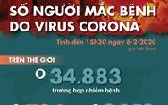 Cập nhật dịch corona đến ngày 8-2: số tử vong 724, hơn 2.152 người được chữa khỏi