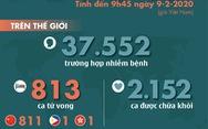 Cập nhật dịch corona ngày 9-2: 813 ca tử vong, số ca nhiễm vượt hơn 37.500