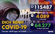 Dịch COVID-19 ngày 10-3: Ý có 9.172 ca, tất cả 27 nước EU có ca nhiễm