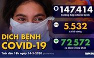 Dịch COVID-19 ngày 14-3: Số tử vong toàn cầu vượt 5.500 ca