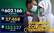 Dịch COVID-19 chiều 28-3: Toàn cầu vượt 602.000 ca nhiễm, hơn 50% bệnh nhân ở Hàn Quốc hồi phục