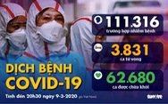 Dịch COVID-19 ngày 9-3: Iran thêm 43 người chết, Ý thêm 1.500 người bệnh