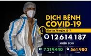 Dịch COVID-19 ngày 11-7: 6 bang của Mỹ tăng kỷ lục ca bệnh, Florida thành tâm dịch