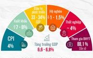 Quốc hội quyết định chỉ tiêu kinh tế - xã hội gì cho năm 2019?