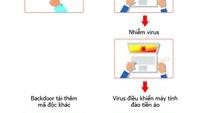 Hơn 139.000 máy tính tại Việt Nam nhiễm virus đào tiền ảo mới