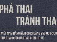Phụ nữ Việt nạo phá thai nhiều nhất châu Á