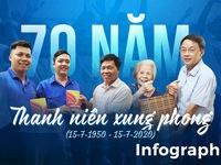 70 năm