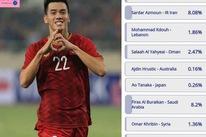 Vượt qua Son Heung Min, Wu Lei, Tiến Linh thắng giải 'Cầu thủ xuất sắc nhất tuần' của AFC