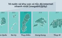Internet ở đâu nhanh nhất thế giới?