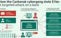 Kaspersky Lab: Tội phạm mạng APT đã tấn công tổ chức tài chính Việt Nam