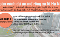 Thêm 2 năm để hoàn thành dự án mở rộng xa lộ Hà Nội