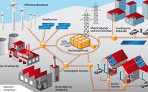Đông Nam Á đang đổi mới với công nghệ lưới điện thông minh