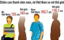 2025 thanh niên VN cao thêm gần 4cm, có khả thi?