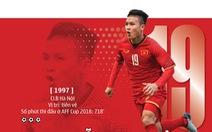 Quang Hải và Son Heung Min tranh giải Cầu thủ xuất sắc nhất châu Á 2018