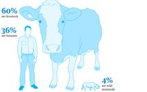 Loài người chiếm 0.01% sự sống và...xóa sạch các sự sống khác