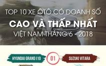 Top 10 xe ôtô có doanh số cao và thấp nhất tại Việt Nam tháng 6-2018