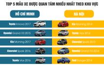 Sài Gòn thích xe mới, Hà Nội lùng xe cũ