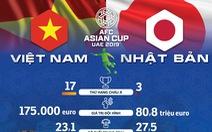 Infographic: Nhật Bản không quá vượt trội so với Việt Nam