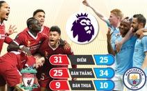 Liverpool - Man City: Trận cầu chia nửa thế giới
