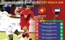 'Thực tế một chút đi, thành tích đối đầu tuyển Việt Nam trước UAE khá tệ đấy'
