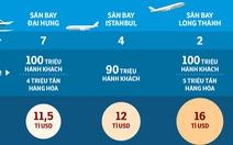 'Các nước làm sân bay giá chỉ bằng 2/3 Long Thành'