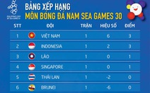 Bảng B bóng đá nam SEA Games: Việt Nam dẫn đầu, Thái Lan xếp áp chót