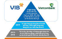 Hiệu quả kinh doanh của VIB & Vietcombank sau khi triển khai Basel II