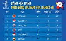 U22 Việt Nam giữ đỉnh bảng, Thái Lan rơi xuống thứ 3