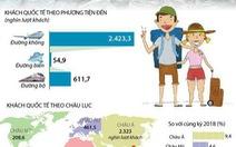 Lượng khách quốc tế đến Việt Nam lớn nhất từ trước đến nay