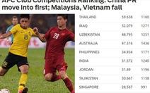 Giải vô địch quốc gia: Việt Nam thứ 5 Đông Nam Á