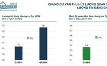 TP.HCM: Người mua nhà vẫn chuộng căn hộ