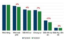 Nhu cầu giao dịch hạ nhiệt tại hầu hết các phân khúc bất động sản TP.HCM