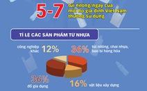 Người Việt xài đồ nhựa sao mà thải đến 1,8 triệu tấn/năm?
