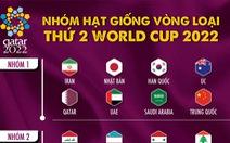 Các nhóm hạt giống ở vòng loại thứ 2 World Cup 2022 khu vực châu Á