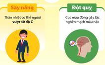 Biết phân biệt say nắng - đột quỵ để tránh mấtmạng oan