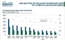 Trái chiều mức tăng giá nhà mặt phố Hà Nội