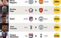 Premier League chi 1,41 tỉ bảng Anh để 'mua sắm' cầu thủ