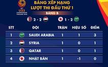 Xếp hạng bảng B, C Giải U23 châu Á 2020: Hàn Quốc và Saudi Arabia dẫn đầu