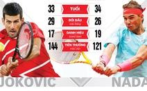 Chung kết đơn nam Giải Pháp mở rộng (Roland Garros) 2020: Thắp lại ngọn lửa đại chiến