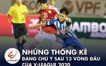 CLB Sài Gòn dẫn đầu và những thống kê sau giai đoạn 1 V-League 2020