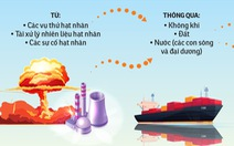 Truy nguồn gốc phóng xạ ở Biển Đông