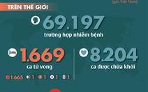 Dịch COVID-19 ngày 16-2: Trung Quốc có thêm 142 người tử vong