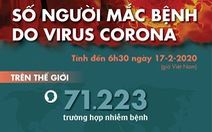 Dịch COVID-19 ngày 17-2: 100 ca tử vong mới ở Hồ Bắc, giảm nhiều so với hôm trước