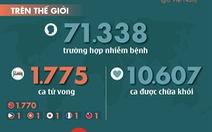 Dịch COVID-19 ngày 17-2: 105 ca tử vong mới ở Trung Quốc, giảm nhiều so với hôm trước