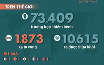 Dịch COVID-19 ngày 18-2: Thêm 93 người chết ở Hồ Bắc, số tử vong toàn cầu 1.873