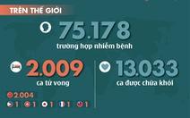 Dịch corona đến ngày 19-2: Trung Quốc thêm 136 người chết, hơn 9.100 người được chữa khỏi